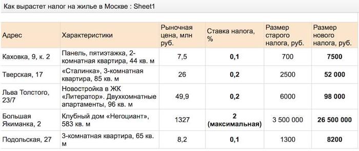 Кадастровая стоимость квартиры в 2015 году москве